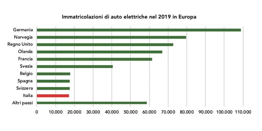 Auto elettriche in Europa