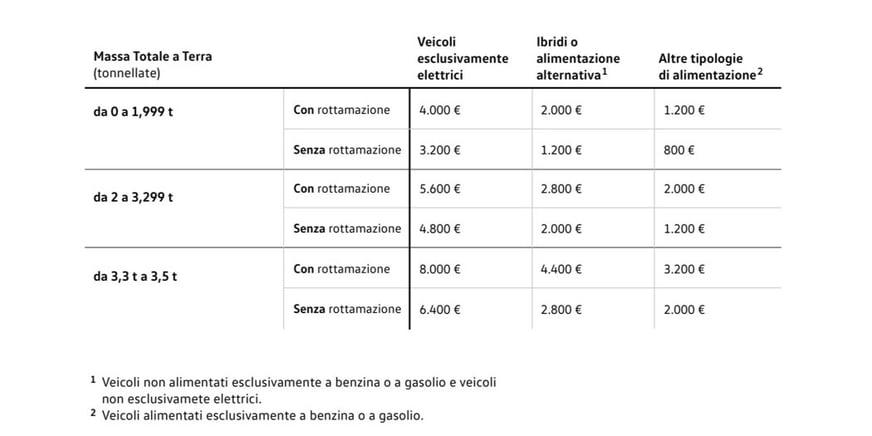 Multivan ecobonus - tabella incentivi